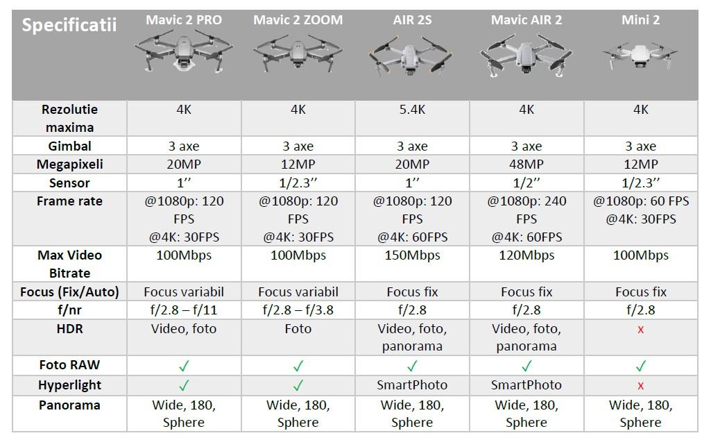 comparatie dji air 2S, mavic 2 PRO, mavic 2 zoom, air 2S, air 2, mini 2
